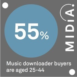 MIDiA Data Point Of The Day: Download Buyers | MIDiA Research | Kill The Record Industry | Scoop.it