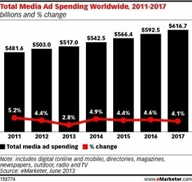 Regional Economic Woes Drag Down Worldwide Total Media Ad Spend Growth | Entrepreneurship, Innovation | Scoop.it