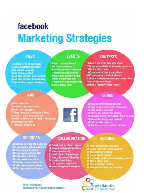 Top Social Media Branding Strategies For Aspiring Internet Marketers | Performance digitale | Scoop.it