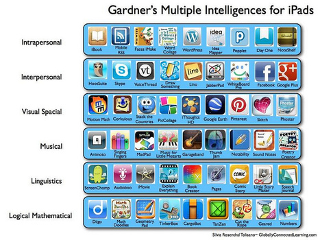 Gardner's Multiple Intelligences for iPads | Literacy, Diversity and Mutlitmodality | Scoop.it