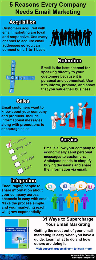 Why Every Company Needs Email Marketing [Infographic] | BI Revolution | Scoop.it