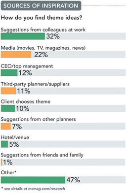 What Planners Think About Themes: Meetings & Conventions | Strategic Meetings Manager | Scoop.it