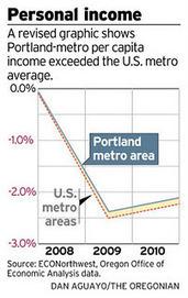 The Oregon Economics Blog: The Portland Economy: Incomes are ... | Portland Business Consultant | Scoop.it