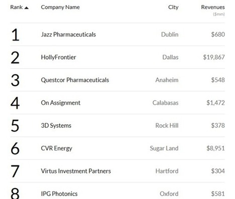 3D Systems is No.5 on Fortune's 2013 list of Fastest-Growing Companies | 3D_Materials journal | Scoop.it