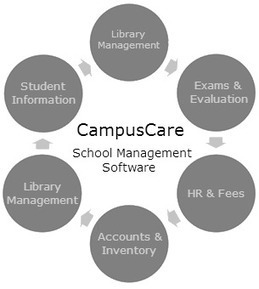 CampusCare - School Management information Systems Solutions Demo in India | CampusCare | Scoop.it