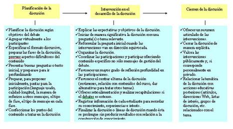 LA COMUNICACIÓN EN LOS ENTORNOS DE APRENDIZAJE VIRTUAL | Curso e-tutoring | Scoop.it