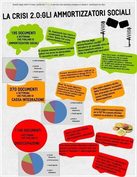 La crisi 2.0: ammortizzatori sociali — CREAM Cribis | Social Media e lavoro | Scoop.it