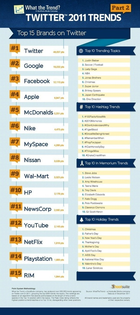 The Top Brands on Twitter in 2011 | visualizing social media | Scoop.it