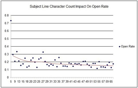 Improve Open Rates - A look at how the words used, the number of words and the number of characters in a subject line impacts email marketing open rates | Interesting Marketing Data | Scoop.it