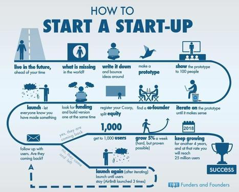 How to start a startup [infographic] | Entrepreneurship in the World | Scoop.it