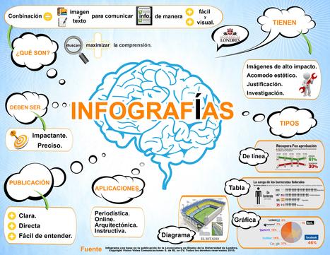 ¿Qué necesitamos tener en cuenta para hacer una infografía? Vía M.Espinosa | Multimedia (Argentina) | Scoop.it