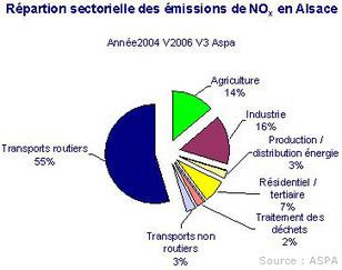 Causes de la pollution < Mon air   Page santé - la pollution de l'air   Scoop.it