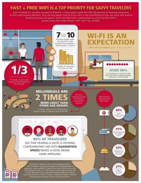 WiFi More Important to Hotel Guests Than Breakfast And Parking | SOCIAL Media & Commerce  & Mobile & altri | Scoop.it