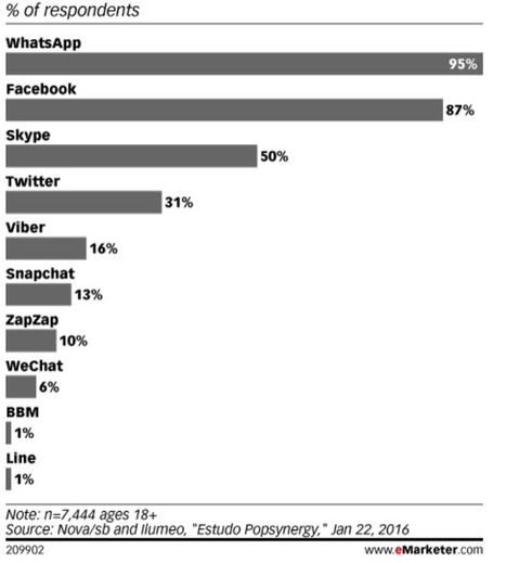Brazil Mobile Internet and App Usage Statistics - App Industry Insights   Mobile - Publishing, Marketing, Advertising   Scoop.it