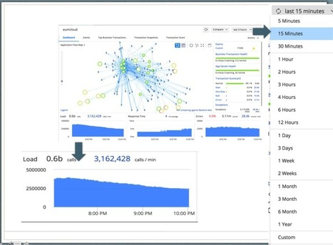 Why we chose HBase over other NOSQL Databases for our metric service rearchitecture - Application Performance Monitoring Blog | AppDynamics | My Tech News | Scoop.it