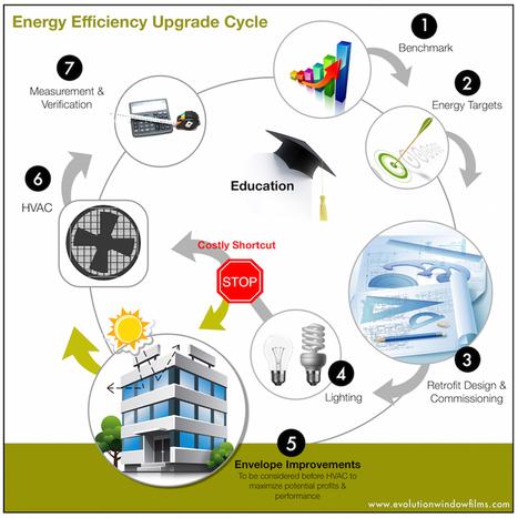 Energy Efficiency Building Upgrade Cycle - www.evolutionwindowfilms.com | Sustainability Best Practices | Scoop.it