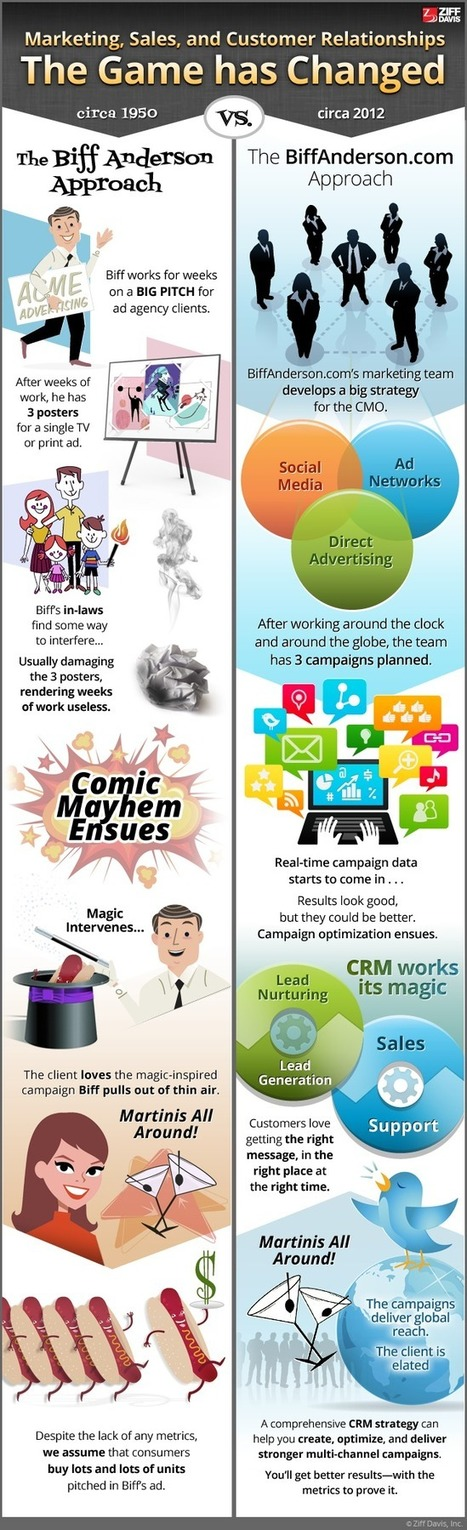 Marketing Game Has Changed Infographic | Social on the GO!!! | Scoop.it