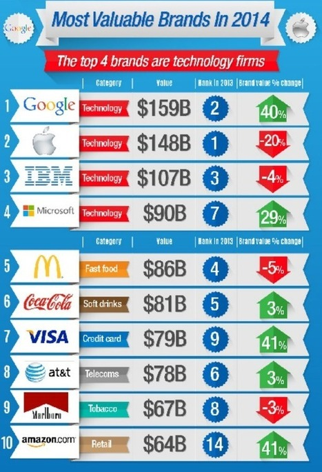 5 Reasons Google Beat Apple to Become the Top Brand | Experiential Marketing | Scoop.it