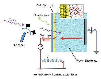Team reveals molecular structure of water at gold electrodes | Physics | Scoop.it