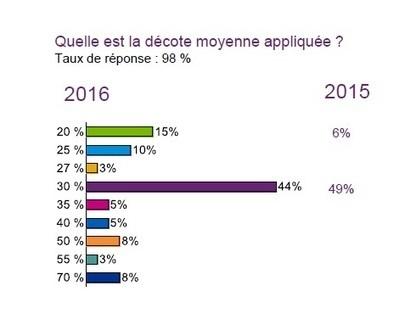 France : Baromètre du livre numérique chiffres clés et perspectives 2020 | L'édition numérique pour les pros | Scoop.it