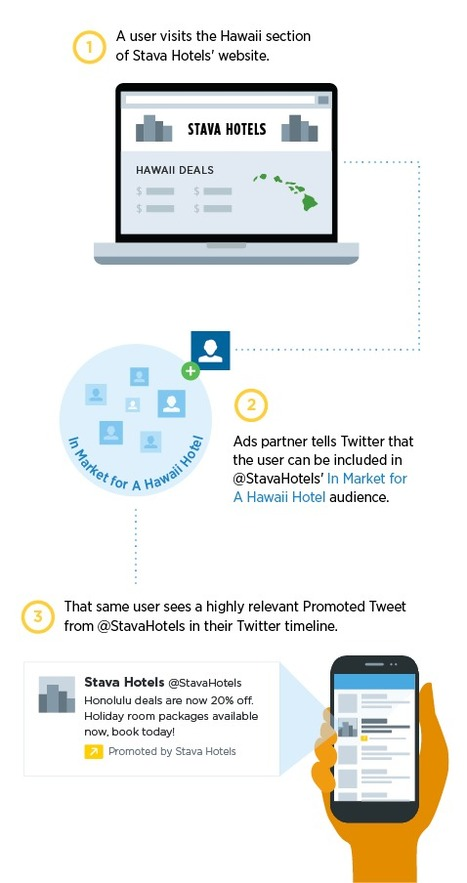"""Twitter Announces """"Tailored Audiences"""" For Ad Retargeting 