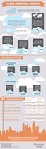 [Infographic] AwesomeCloud Publishes Cloud Computing Growth Statistics | BAAS, API, Mobile Development, app | Scoop.it