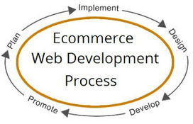 Ecommerce Web Development Process begins with Planning | web development | Scoop.it