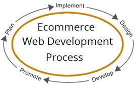 Ecommerce Web Development Process begins with Planning | multimedia | Scoop.it
