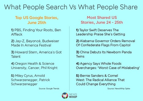 What People Search For Vs What People Share | brandjournalism | Scoop.it
