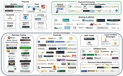 Bitcoin Ecosystem Snapshot | VC and entrepreneurship | Scoop.it