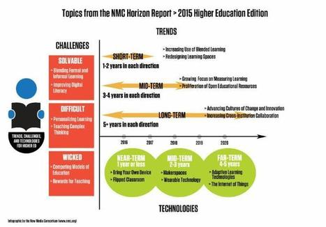 NMC and EDUCAUSE Learning Initiative Release th NMC Horizon Report - 2015 Higher Ed Edition | E-Learning and Online Teaching | Scoop.it
