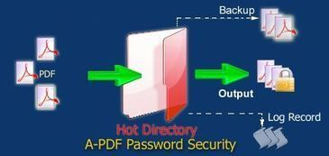 Encrypt and Decrypt PDF files. [A-PDF.com] | A-PDF Password Security -Changing security permissions for PDF files | Scoop.it