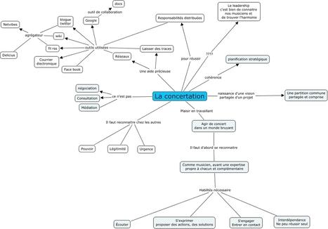 La concertation: carte conceptuelle | Classemapping | Scoop.it