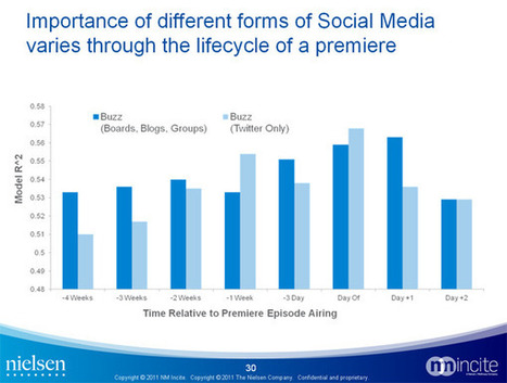 » When Twitter impacts TV ratings the most [study] | Air du temps | Scoop.it