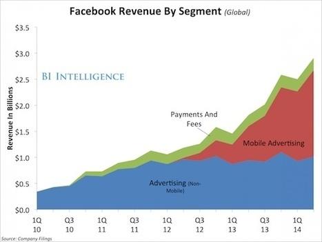 Facebook est le premier portail du XXIe siècle - MediasSociaux.fr | medianumériques | Scoop.it