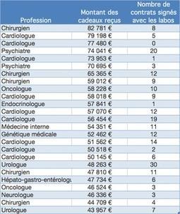 Les laboratoires pharmaceutiques qui arrosent le plus les médecins... et les médecins les plus arrosés | 5- SUNSHINE ACT & LA LOI BERTRAND by PHARMAGEEK | Scoop.it