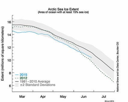 As Arctic Warms, Shrinking Ice Brings Unwelcome Surprises for Drillers, Shippers | Sustain Our Earth | Scoop.it