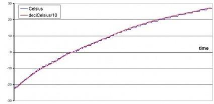 Chip temperature measurement | Arduino | Scoop.it