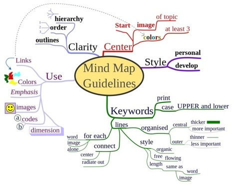 How to Use Mind Maps to Unleash Your Brain's Creativity and Potential | Visual Thinking | Scoop.it