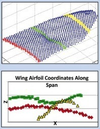 Aerodynamic Modeling of a Flapping Wing Unmanned Aerial Vehicle :: Aerospace & Defense Technology | Robots in Higher Education | Scoop.it