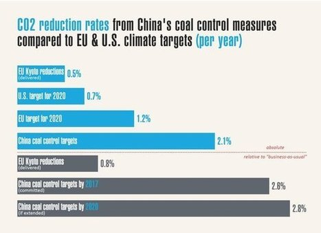 How China's coal cap makes it a leader in tackling climate change : Renew Economy | OH&S And Aviation By Elijah Ceeney | Scoop.it