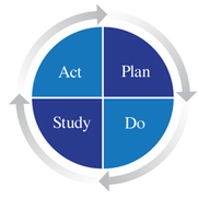 THE PLAN, DO, STUDY, ACT (PDSA) CYCLE | The Deming Institute | Medical education teaching and learning | Scoop.it