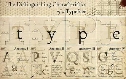 Typography Basics   Web Hosting Blog at ASO   Learning Web Design   Scoop.it