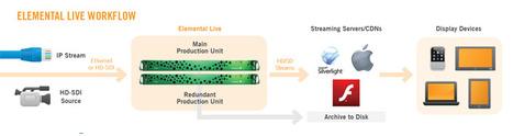 Elemental Live Features | Elemental Technologies | Operator CDN | Scoop.it