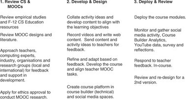 Addressing the challenges of a new digital technologies curriculum: MOOCs as a scalable solution for teacher professional development | Vivian | Research in Learning Technology | Edtech and assessment | Scoop.it