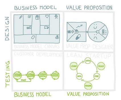 Test Your Value Proposition: Supercharge Lean Startup and CustDev Principles « Business Model Alchemist | CustDev: Customer Development, Startups, Metrics, Business Models | Scoop.it