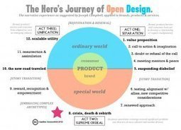 Archetypes, The Hero's Journey & The Telling of Stories | Business change | Scoop.it