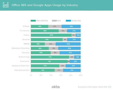 Cloud computing reaches co-opetition stage | ZDNet | JANUA - Identity Management & Open Source | Scoop.it