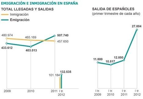 La crisis dispara la emigración en el primer trimestre del año | Fuga de Cerebros | Scoop.it