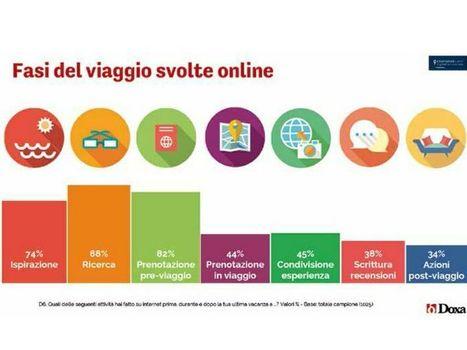 L'impatto del digitale sul turismo italiano: gli acquisti online sono il 20% del totale a 9,5 miliardi di euro | ALBERTO CORRERA - QUADRI E DIRIGENTI TURISMO IN ITALIA | Scoop.it